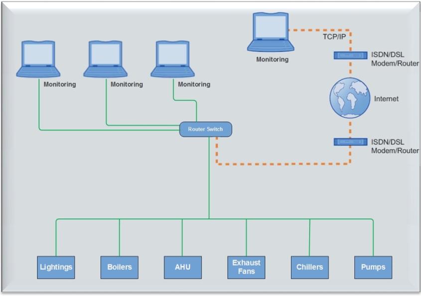 زیمنس سیستم مدیریت ساختمان هوشمندسازی ساختمان bms