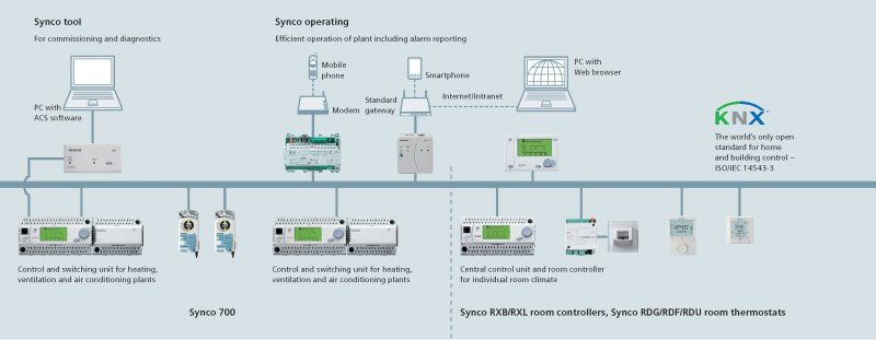 Synco-system-overview